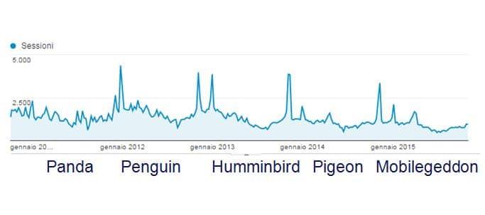 Algoritmi di Google 2015