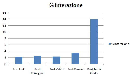 Interazione Post Facebook