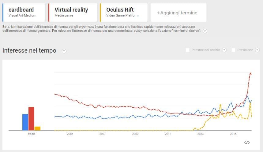 crescita per le ricerche su tema Virtual reality