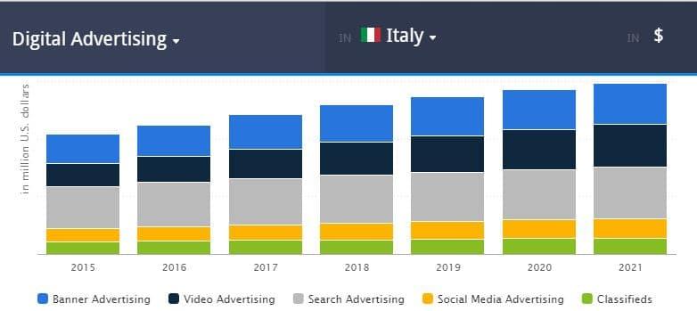 Digital Advertising in Italia