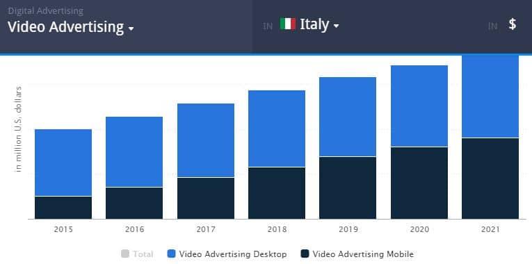 pubblicità video in Italia