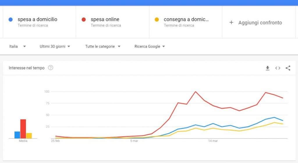 Spesa Online trend di Ricerca durante il Coronavirus