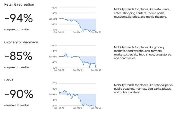 Analisi Mobilità con google Covid 19