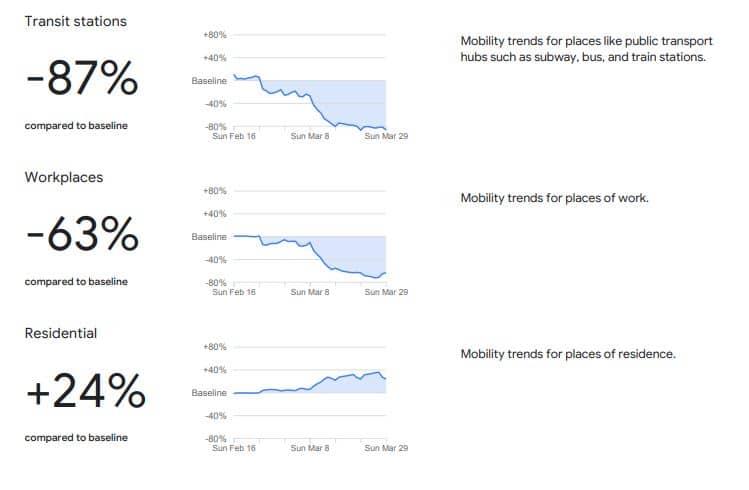 Analisi Mobilità in Italia con Google Covid 19